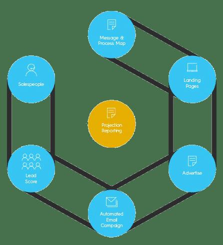 advance digital marketing cycle