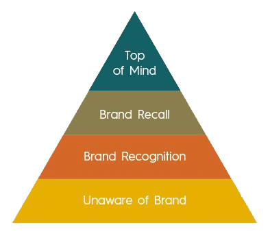 brand awareness pyramid